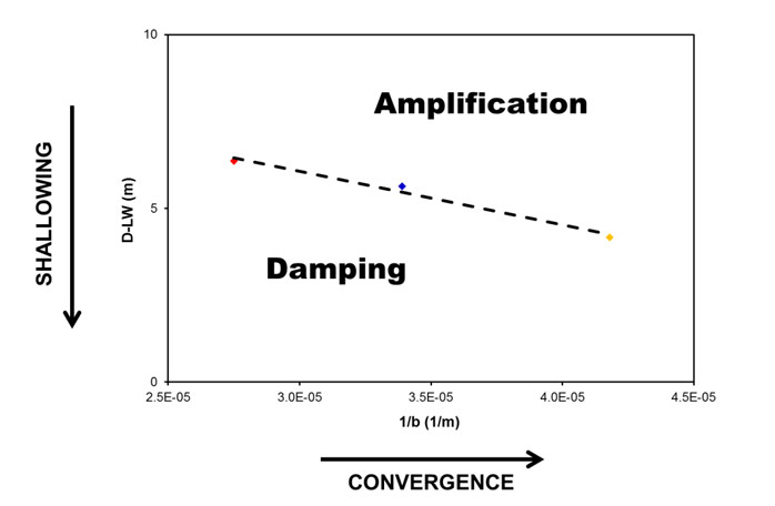Figure 36 – Relationship between the estuary convergence and the cross-section averaged depth, based on the calculated tidal damping scale. The threshold between amplification/damping is based on the intersections of the regression lines at 1/β = 0 (see Figure 35)