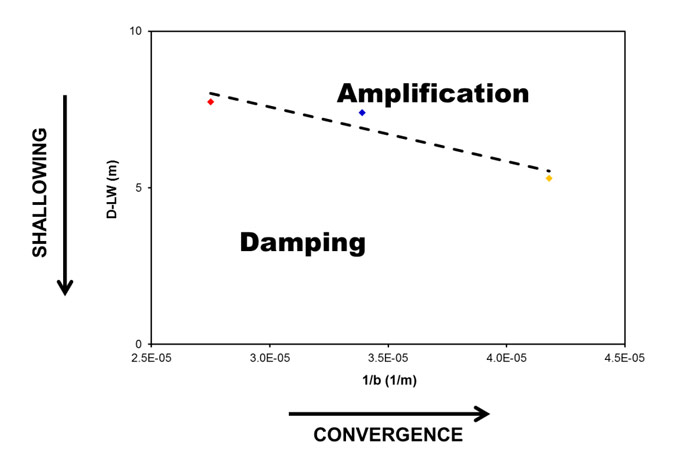 Figure 38  – Relationship between the estuary convergence and the cross-section  averaged depth, based on the observed gradient in tidal range. The threshold  between amplification/damping is based on the intersections of the regression  lines at &#120513