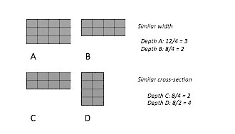 Fig. 5 Effects of different cross section and width for the average depth calculation. Lower depth corresponds to a higher contact surface between the pelagic and benthic compartment.