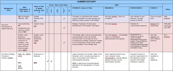 Table 5 – Humber Estuary Sectoral Plan Review and SWOT Analysis
