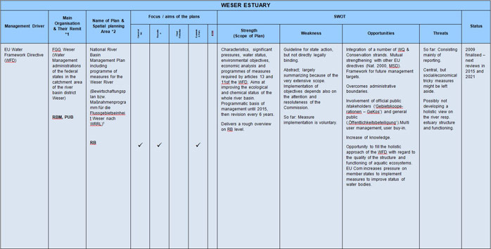 Table 6  Weser Estuary Sectoral Plan Review and SWOT Analysis<br> <sup>1</sup> http://www.fgg-weser.de/Download-Dateien/bwp2009_weser_091222.pdf<br>http://www.fgg-weser.de/Download-Dateien/mnp2009_weser_091222.pdf