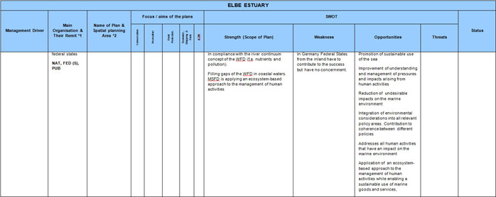 Table 7  Elbe Estuary Sectoral Plan Review and SWOT Analysis