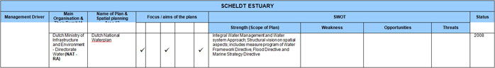 Table 8 – Scheldt Estuary Sectoral Plan Review and SWOT Analysis