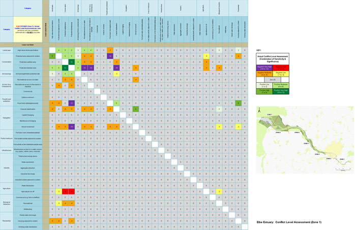 Elbe Estuary - Conflict Level Assessment (Zone1)
