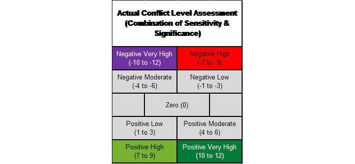 Figure 12:  Conflict scoring and impact levels.
