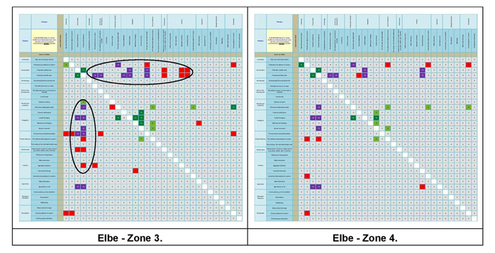 Figure 15b:  Main conflict scores for the Elbe Estuary.